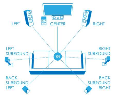 AV Receiver Guide,A/V Receiver Guide,Home Theater